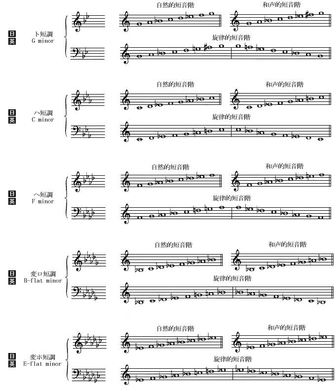 短音階と調号の一覧