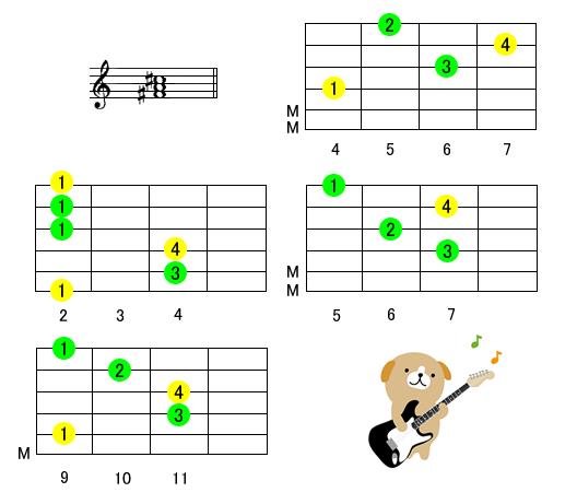 コード 表 ギター ベースで弾くコード一覧!【コード表】